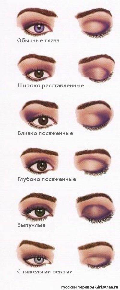 Хитрости макияжа - макияж для разной формы глаз